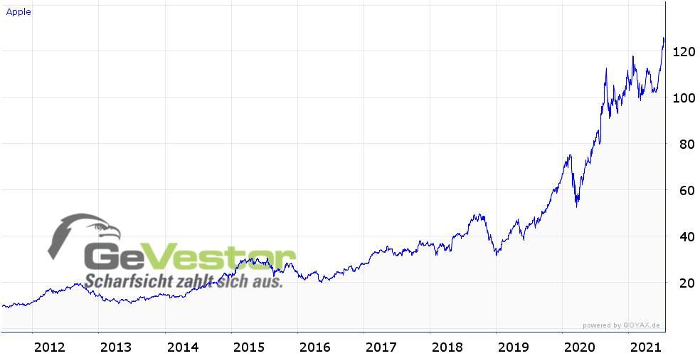 https://gevestor.aid-net.de/cgi-bin/gchart.cgi?size=984,500&showtitles=true&code=US0378331005.stu&scale=prozent&type=line&span=10y
